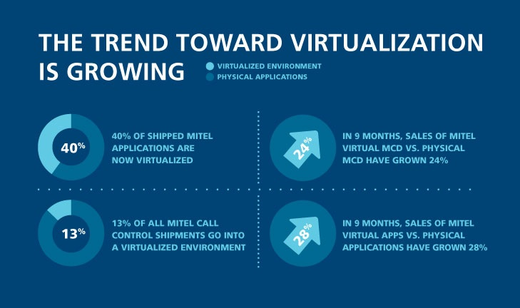 Virtualization is Growing